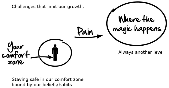 getting out of the comfort zone