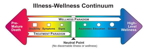 the illness wellness continuum